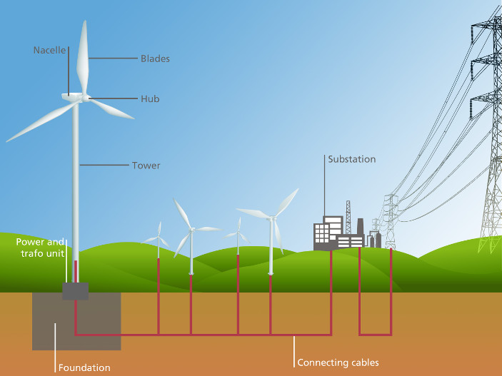 Wind power electricity generation homes