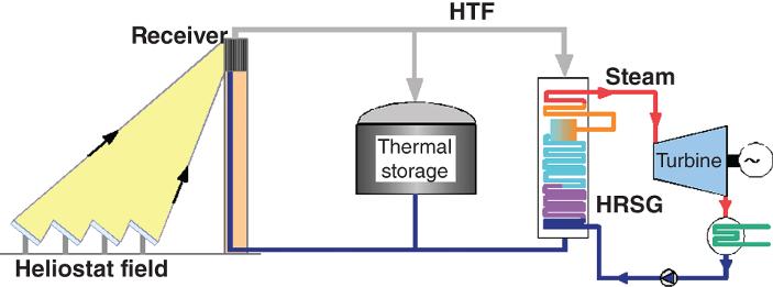 Figure 1 Solar Central Receiver Plant Components